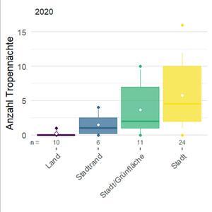 Kanton Zürich: Stadtklima-Messbericht 2020