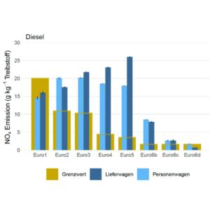 RSD Messungen: Neue Diesel-Fahrzeuge stossen weniger Stickoxide aus