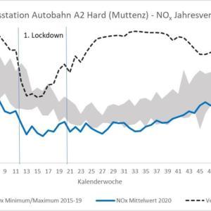 Jahresbericht Luftqualität Nordwestschweiz 2020 – Rückgang der Stickstoffdioxid-Belastung