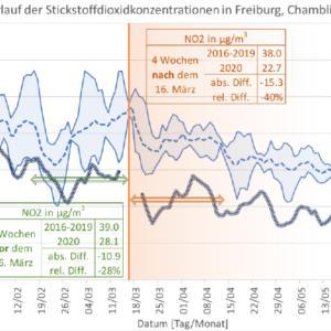 Freiburg: generelle Verbesserung der Luftqualität im Jahr 2020