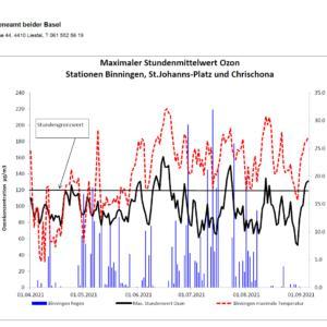 Region Basel: Tiefe Ozon-Belastung im Sommer 2021